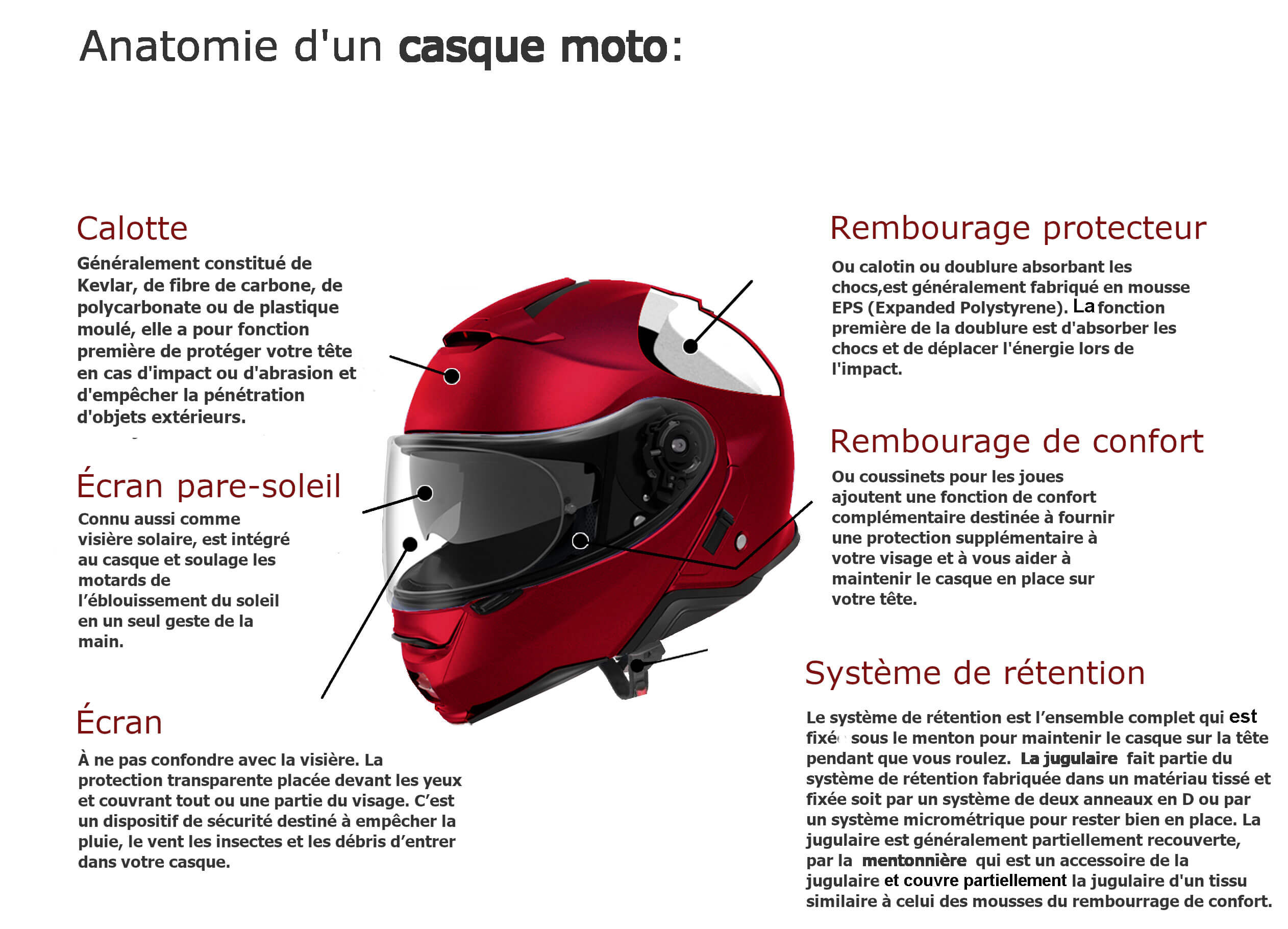 differentes parties d'un casque moto